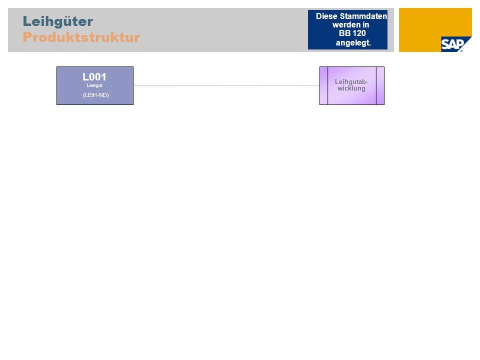Leihgüter Produktstruktur