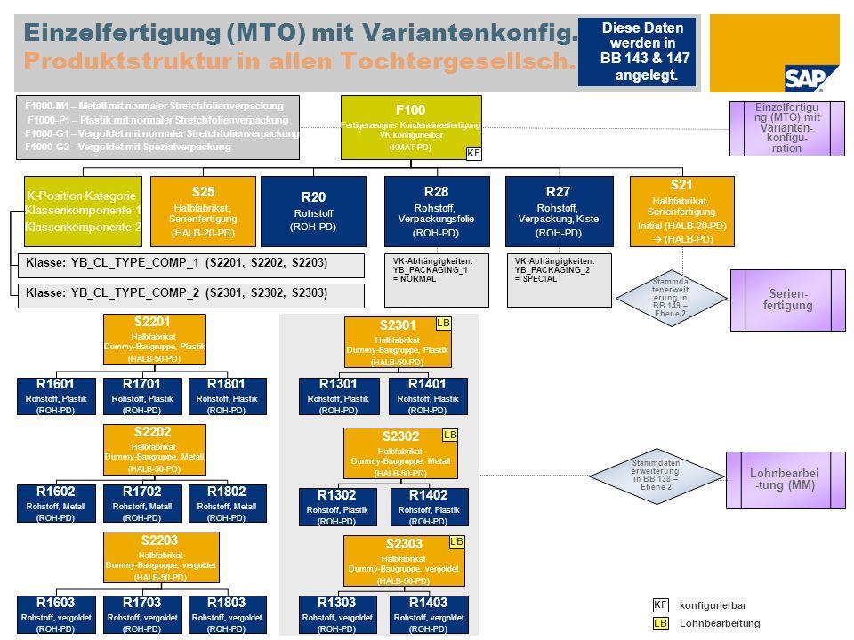 Einzelfertigung (MTO) mit Variantenkonfig