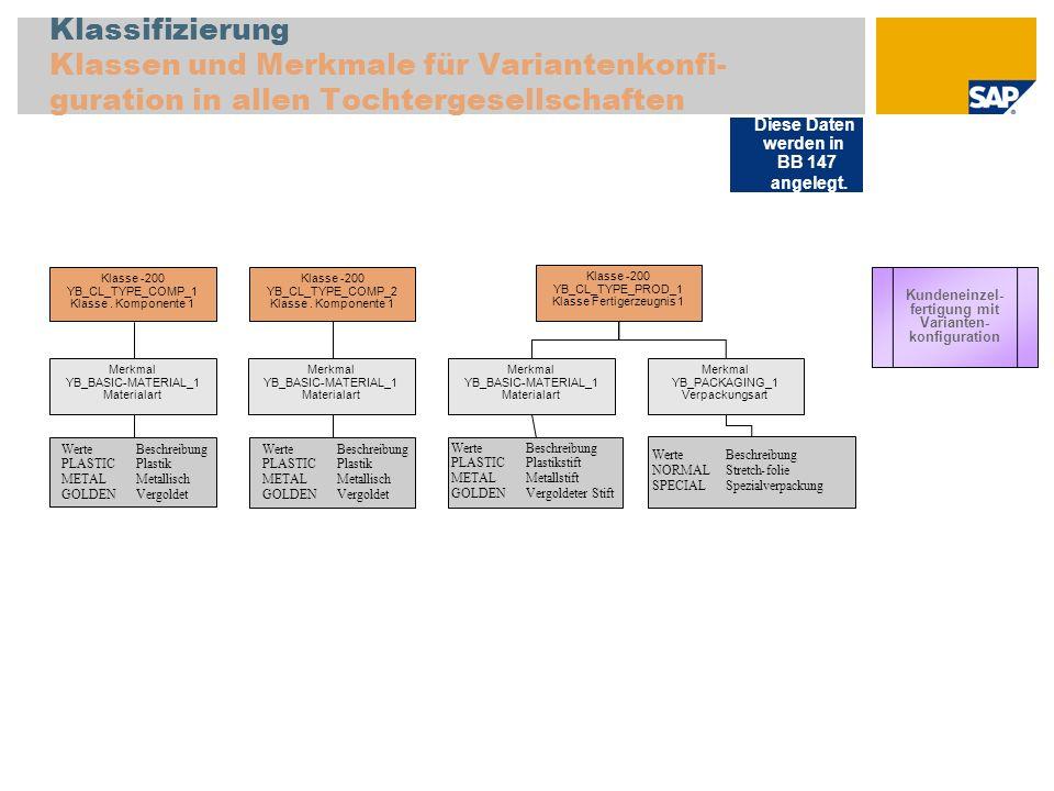 Klassifizierung Klassen und Merkmale für Variantenkonfi-guration in allen Tochtergesellschaften