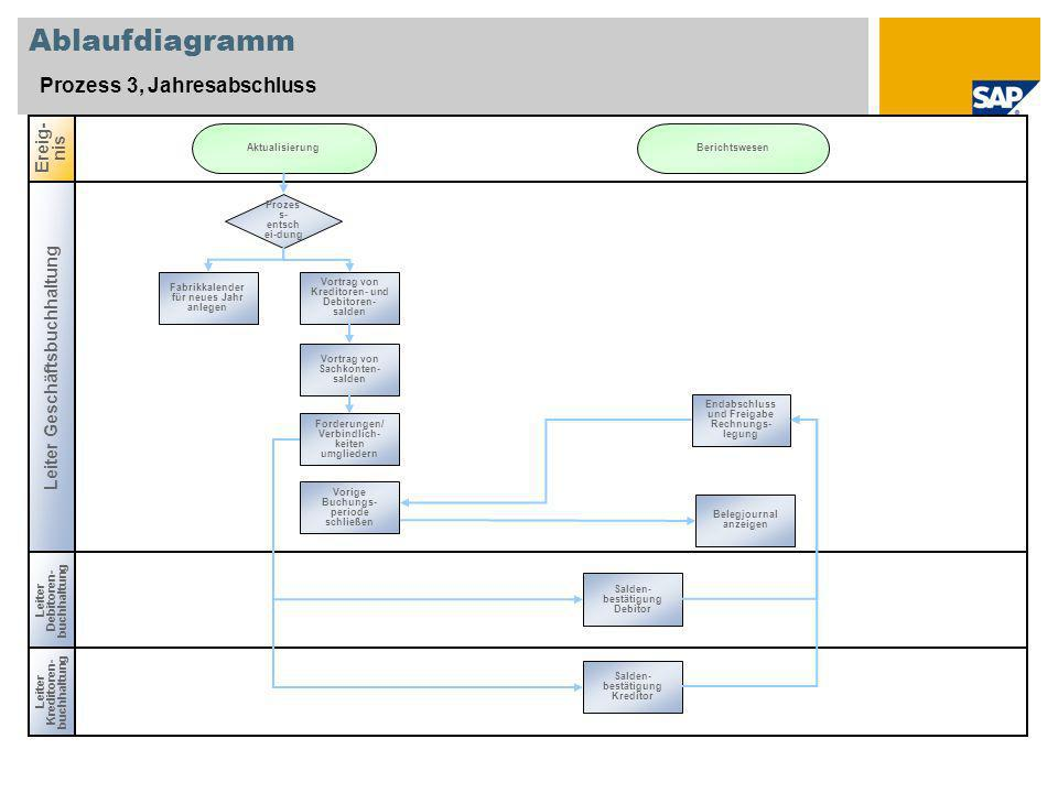 Ablaufdiagramm Prozess 3, Jahresabschluss Ereig-nis