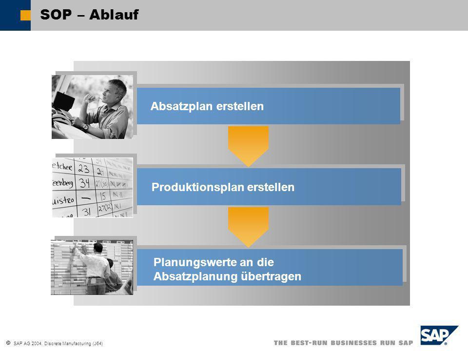 SOP – Ablauf Absatzplan erstellen Produktionsplan erstellen