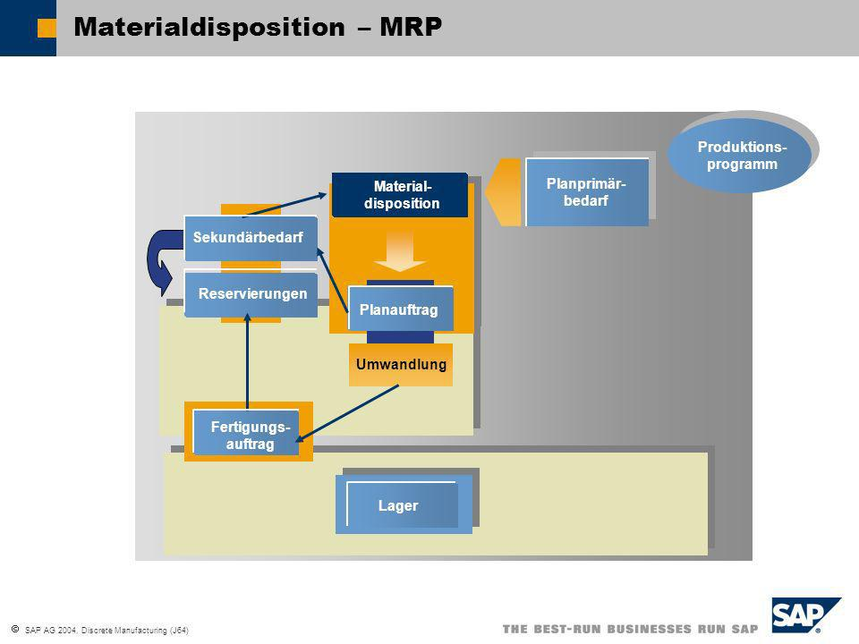Materialdisposition – MRP