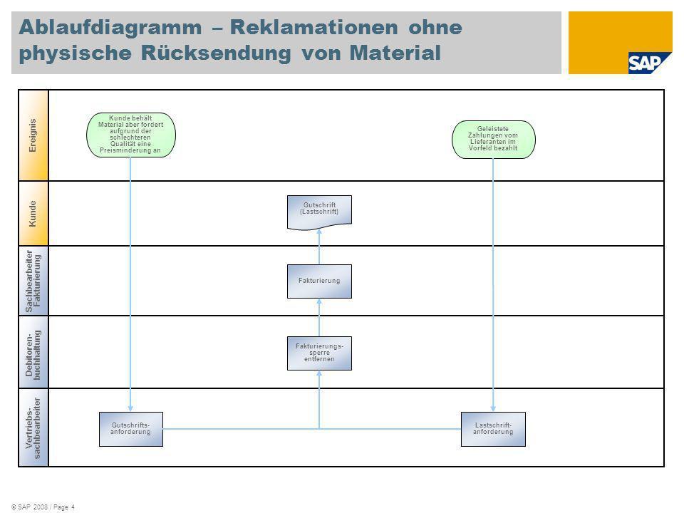 Ablaufdiagramm – Reklamationen ohne physische Rücksendung von Material