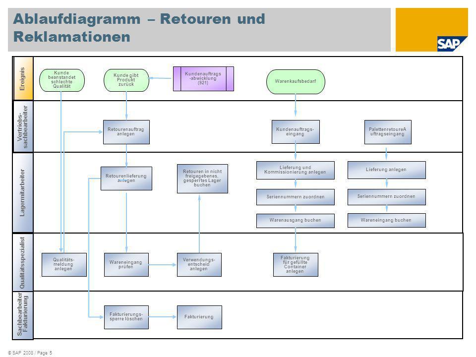 Ablaufdiagramm – Retouren und Reklamationen