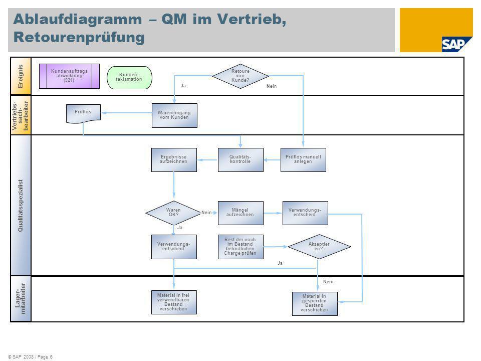 Ablaufdiagramm – QM im Vertrieb, Retourenprüfung
