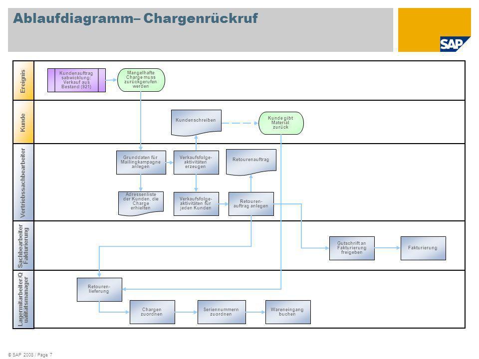 Ablaufdiagramm– Chargenrückruf