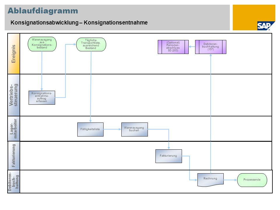 Charmant 7 Pin Anhänger Diagramm Bilder - Elektrische ...