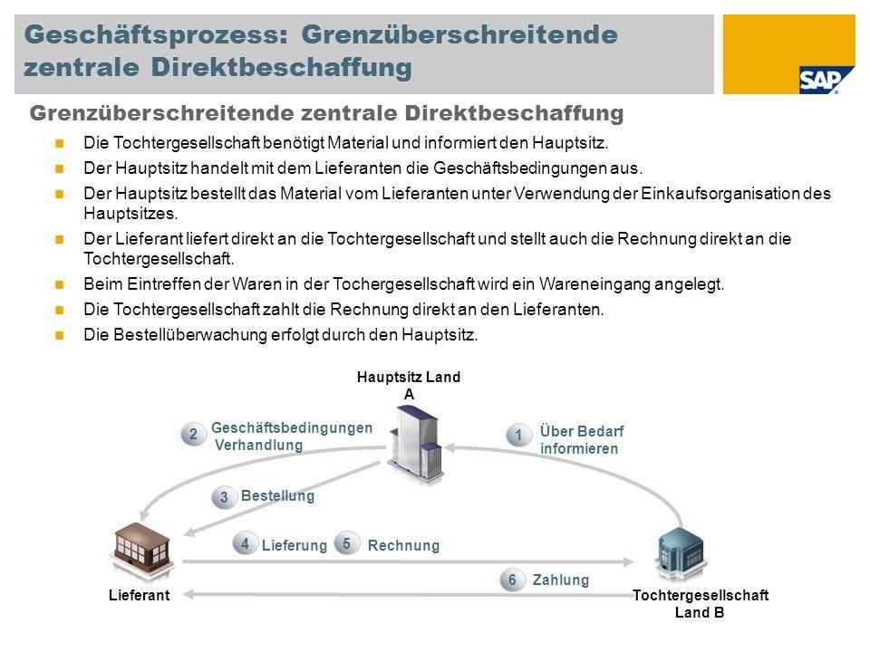 Geschäftsprozess: Grenzüberschreitende zentrale Direktbeschaffung