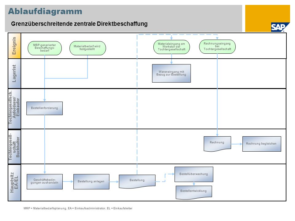 Ablaufdiagramm Grenzüberschreitende zentrale Direktbeschaffung