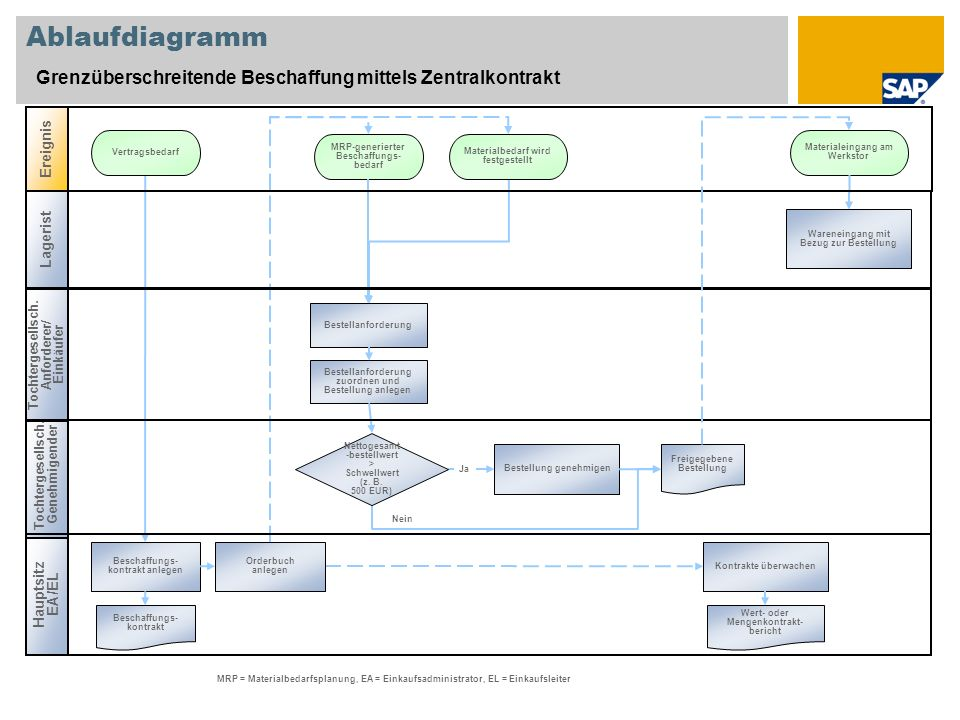 Ablaufdiagramm Grenzüberschreitende Beschaffung mittels Zentralkontrakt. Ereignis. Vertragsbedarf.