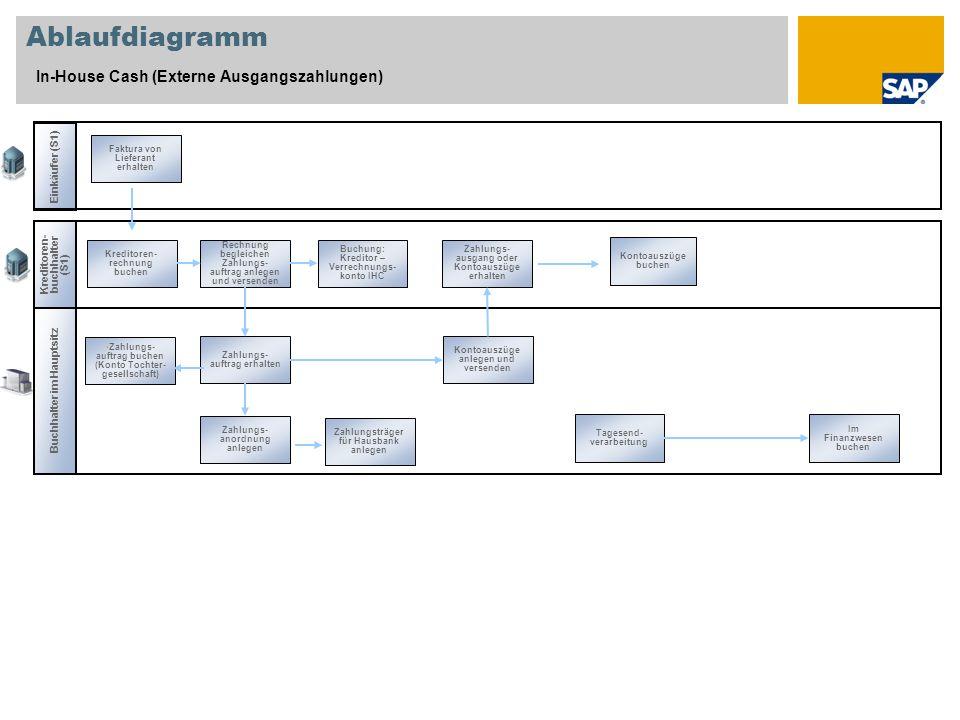 Ablaufdiagramm In-House Cash (Externe Ausgangszahlungen)