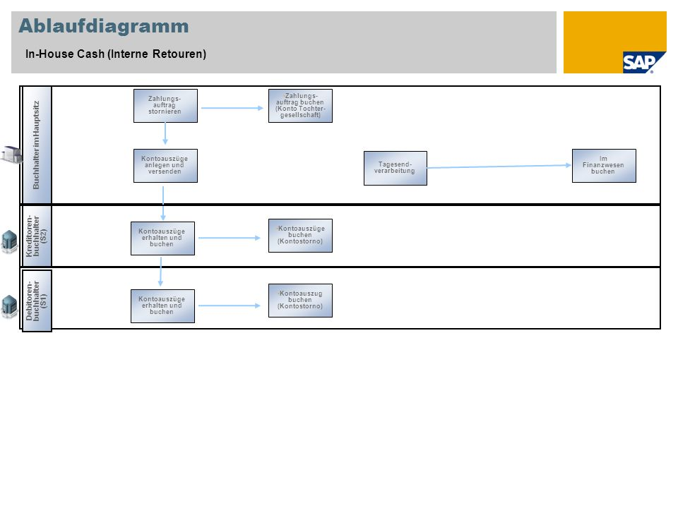Ablaufdiagramm In-House Cash (Interne Retouren)