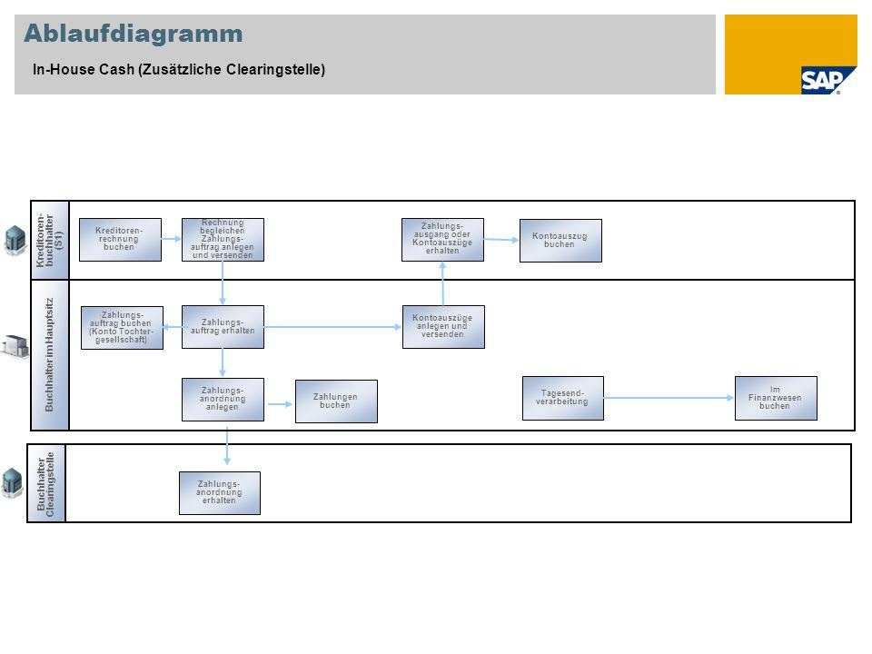 Ablaufdiagramm In-House Cash (Zusätzliche Clearingstelle)