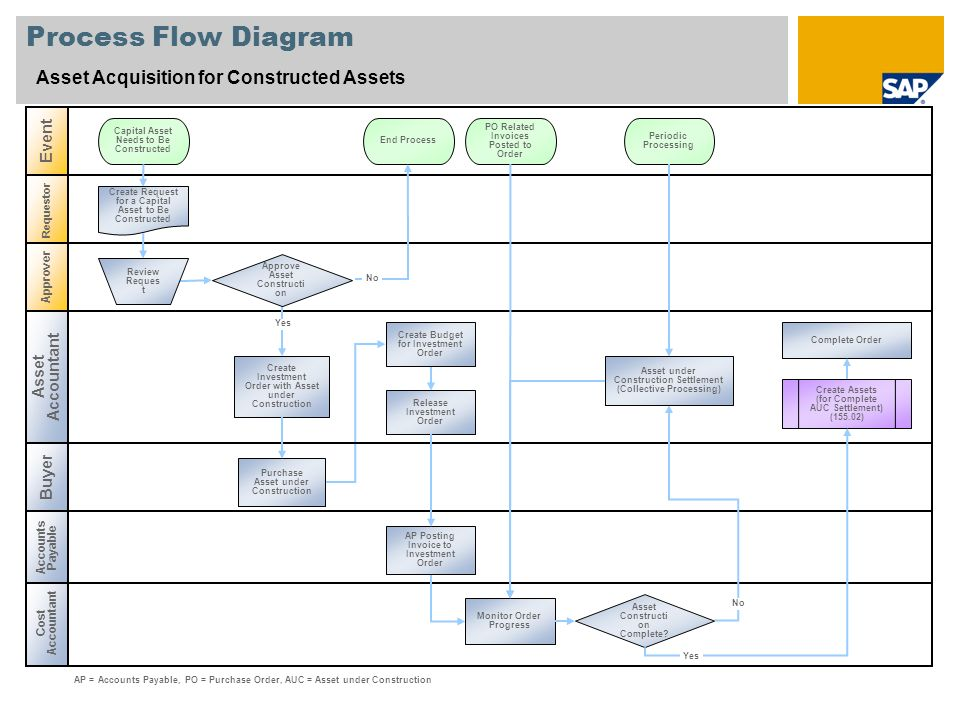 Process Flow Diagram Asset Acquisition for Constructed Assets Event