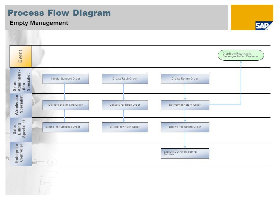 Process Flow Diagram Empty Management Event Administra- Specialist