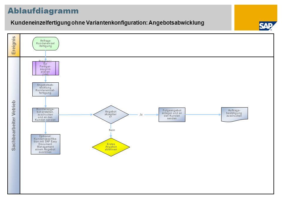 Ablaufdiagramm Kundeneinzelfertigung ohne Variantenkonfiguration: Angebotsabwicklung. Ereignis. Anfrage Kundeneinzel-fertigung.
