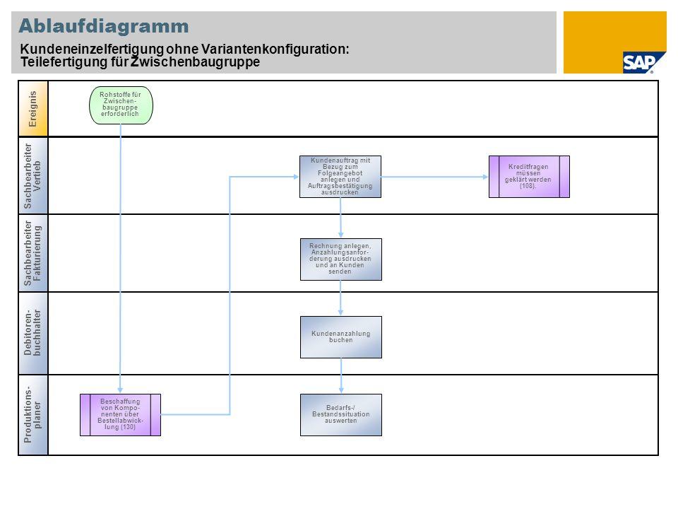 Ablaufdiagramm Kundeneinzelfertigung ohne Variantenkonfiguration: Teilefertigung für Zwischenbaugruppe.