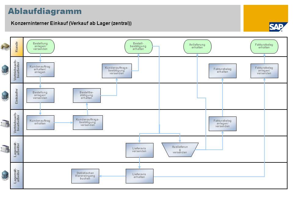 Ablaufdiagramm Konzerninterner Einkauf (Verkauf ab Lager (zentral))