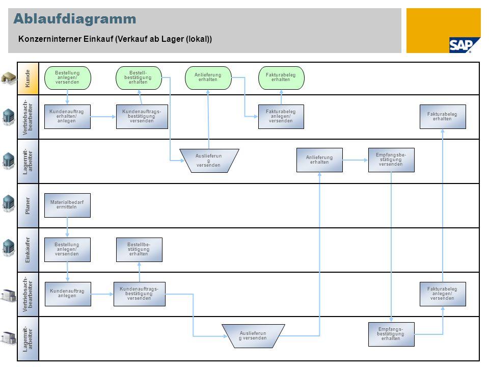 Ablaufdiagramm Konzerninterner Einkauf (Verkauf ab Lager (lokal))