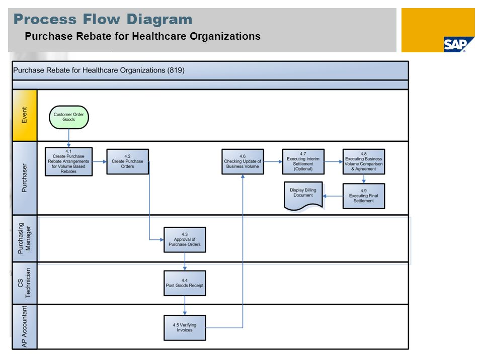 Process Flow Diagram Purchase Rebate for Healthcare Organizations