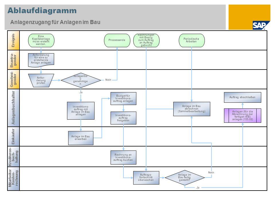 Ablaufdiagramm Anlagenzugang für Anlagen im Bau Anlagenbuchhalter