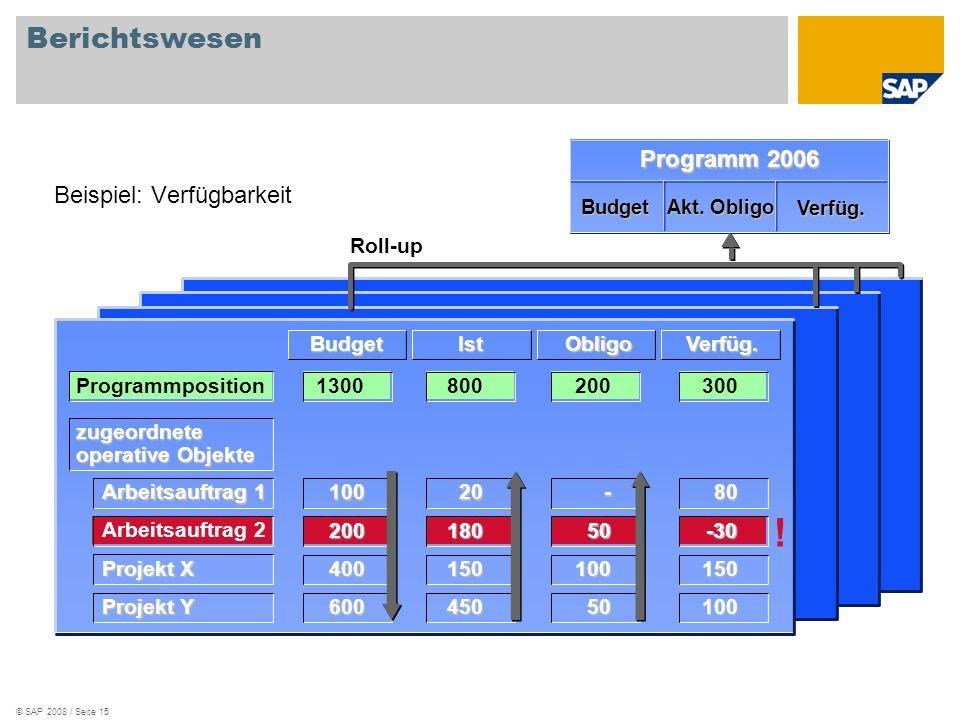 ! Berichtswesen Programm 2006 Beispiel: Verfügbarkeit Roll-up Budget
