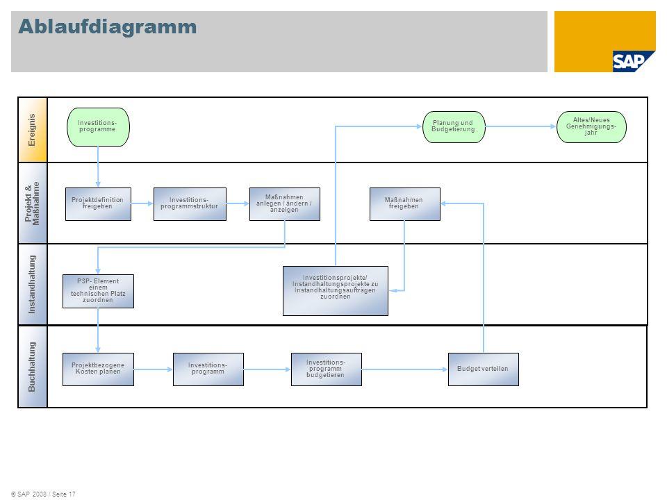 Ablaufdiagramm Ereignis Projekt & Maßnahme Instandhaltung Buchhaltung