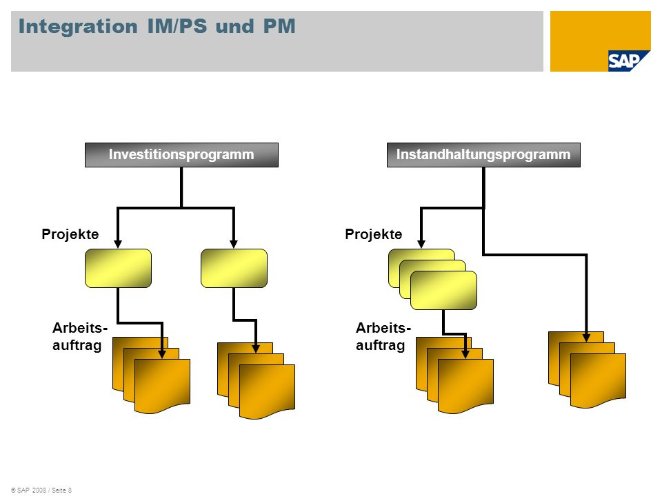 Integration IM/PS und PM
