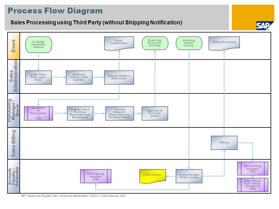 Process Flow Diagram Sales Processing using Third Party (without Shipping Notification) Event. Customer request for material.
