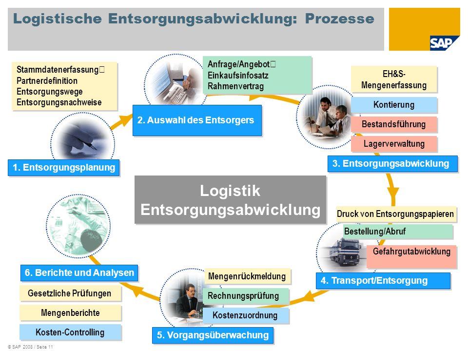 Logistische Entsorgungsabwicklung: Prozesse