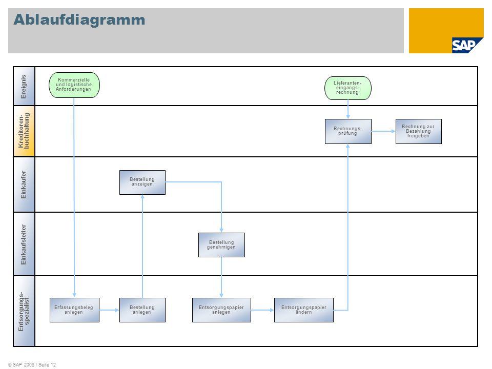 Ablaufdiagramm Ereignis Kreditoren-buchhaltung Einkäufer