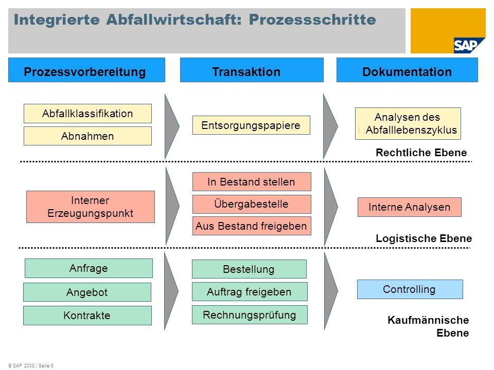 Integrierte Abfallwirtschaft: Prozessschritte