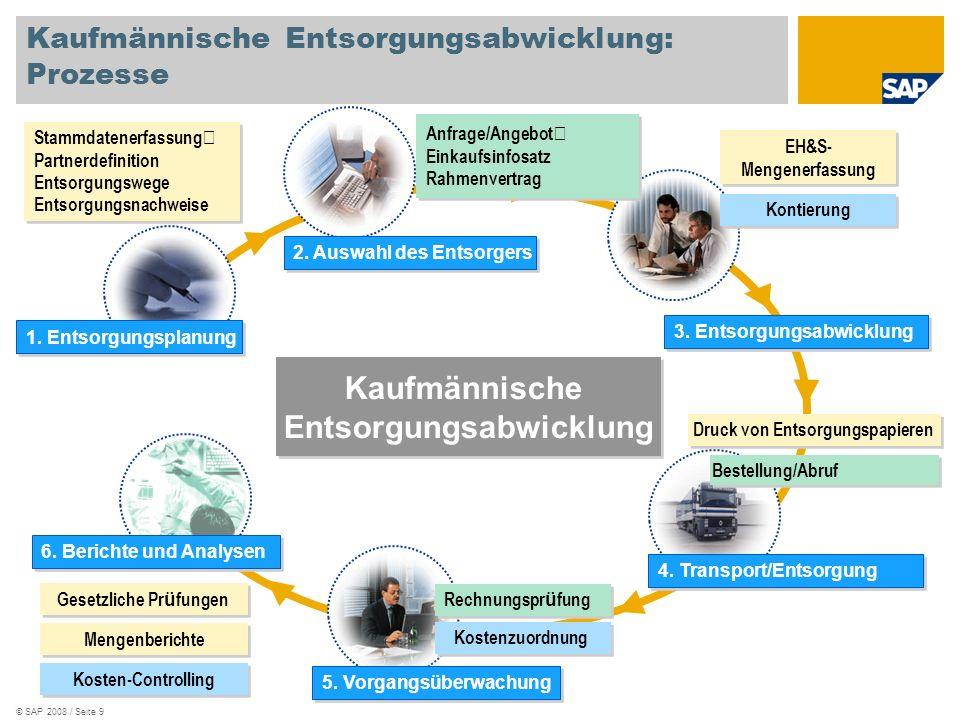 Kaufmännische Entsorgungsabwicklung: Prozesse