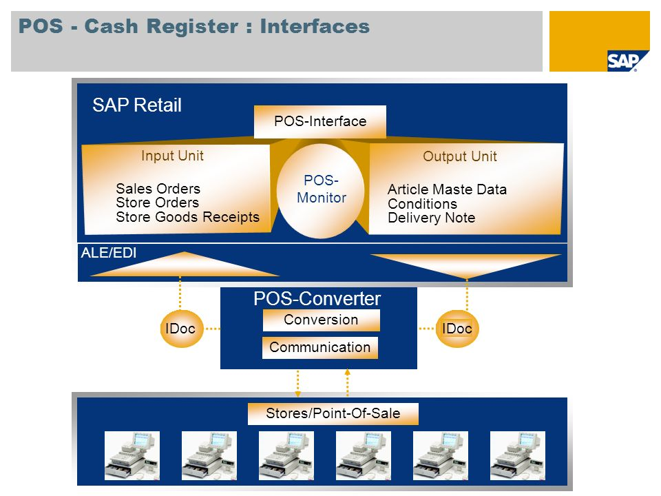 POS - Cash Register : Interfaces