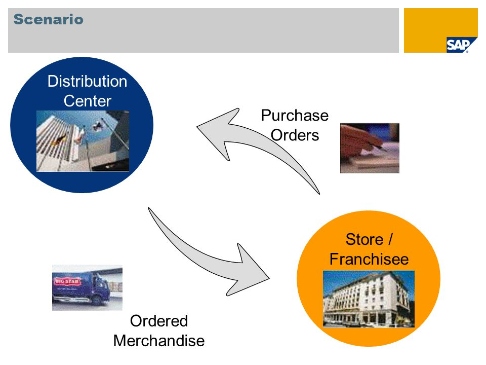 Distribution Center Purchase Orders Store / Franchisee