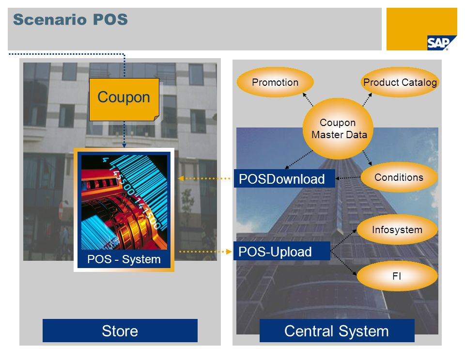 Scenario POS Store Central System Coupon POSDownload POS-Upload