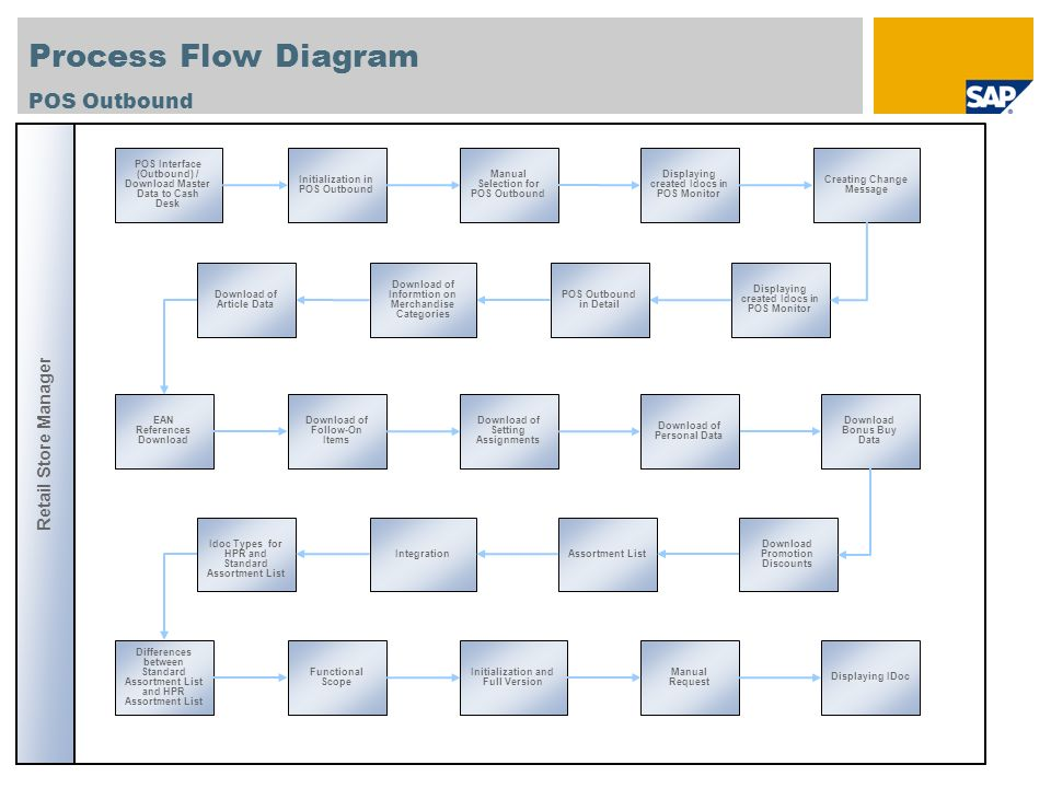 Process Flow Diagram POS Outbound