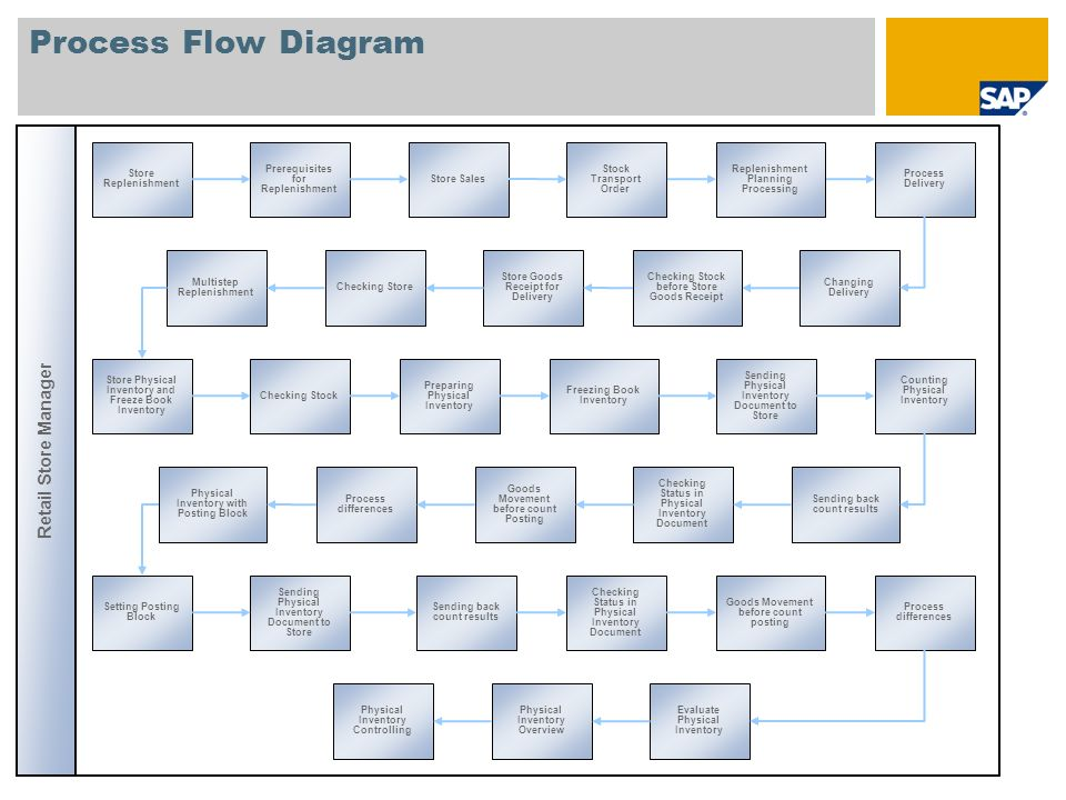 Process Flow Diagram Retail Store Manager Store Replenishment