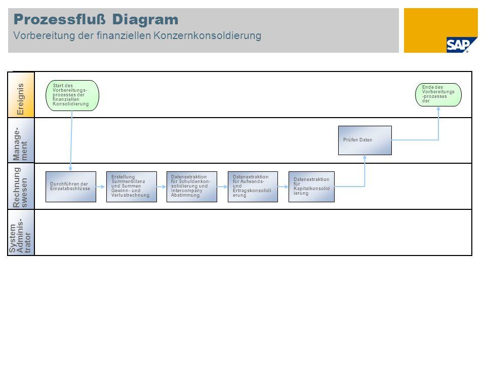 Prozessfluß Diagram Vorbereitung der finanziellen Konzernkonsoldierung