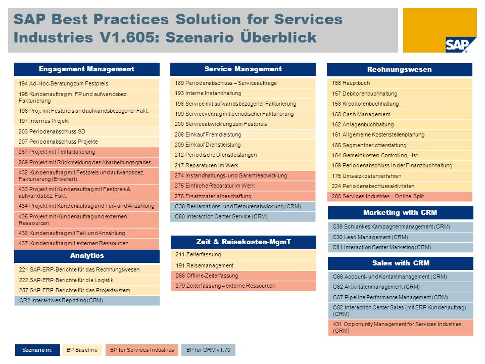 SAP Best Practices Solution for Services Industries V1