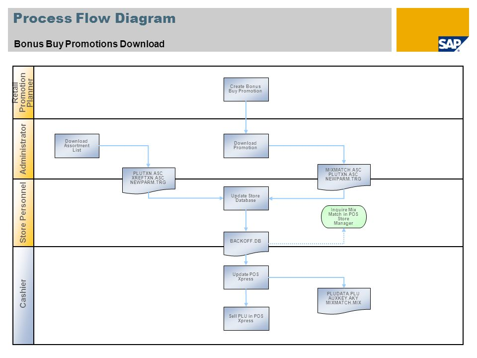Process Flow Diagram Bonus Buy Promotions Download