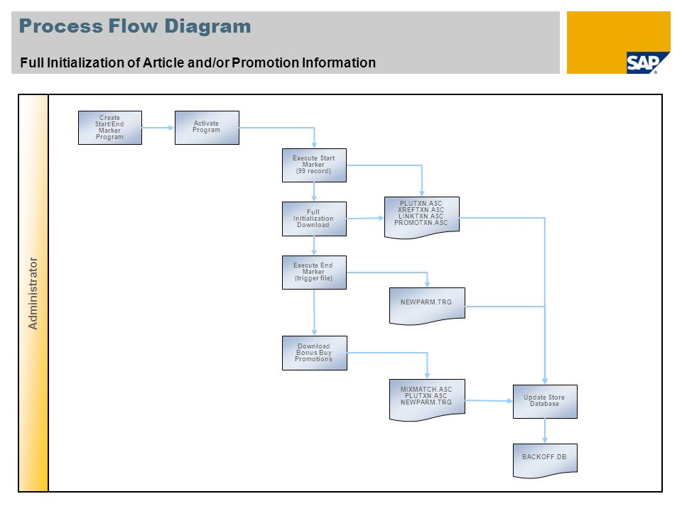Process Flow Diagram Full Initialization of Article and/or Promotion Information. Administrator. Create Start/End Marker Program.
