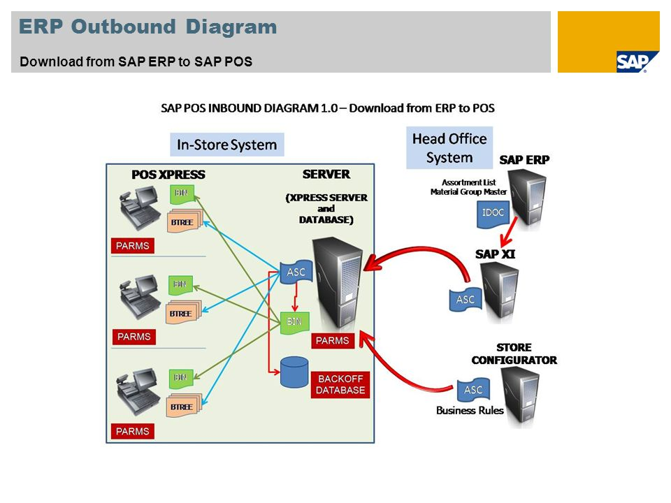ERP Outbound Diagram Download from SAP ERP to SAP POS