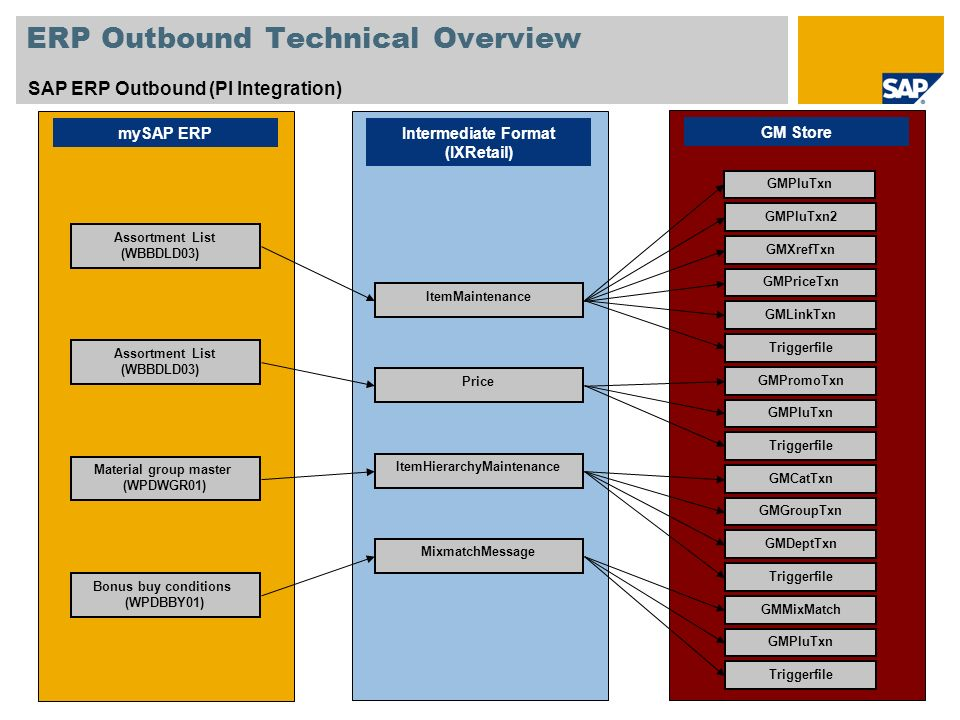 ERP Outbound Technical Overview