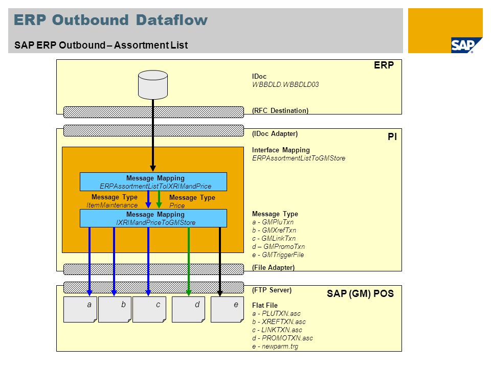 ERP Outbound Dataflow SAP ERP Outbound – Assortment List ERP PI