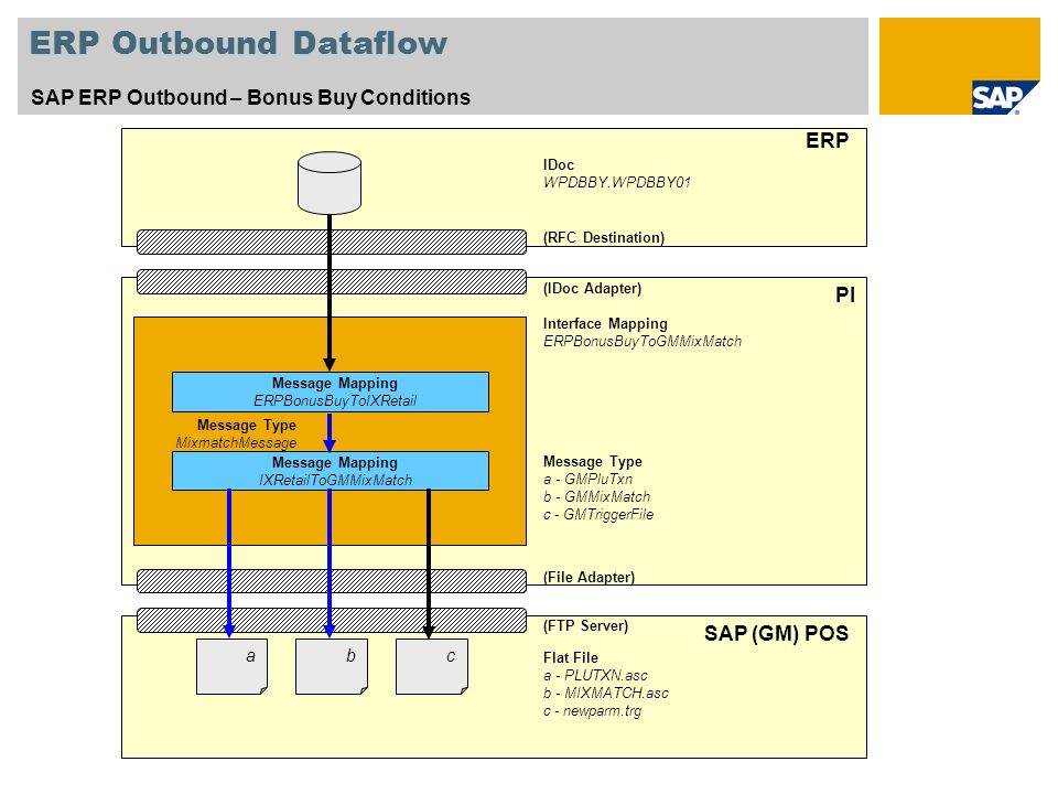 ERP Outbound Dataflow SAP ERP Outbound – Bonus Buy Conditions ERP PI