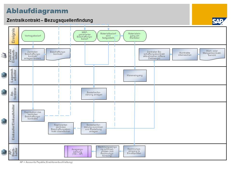 Ablaufdiagramm Zentralkontrakt – Bezugsquellenfindung Ereignis