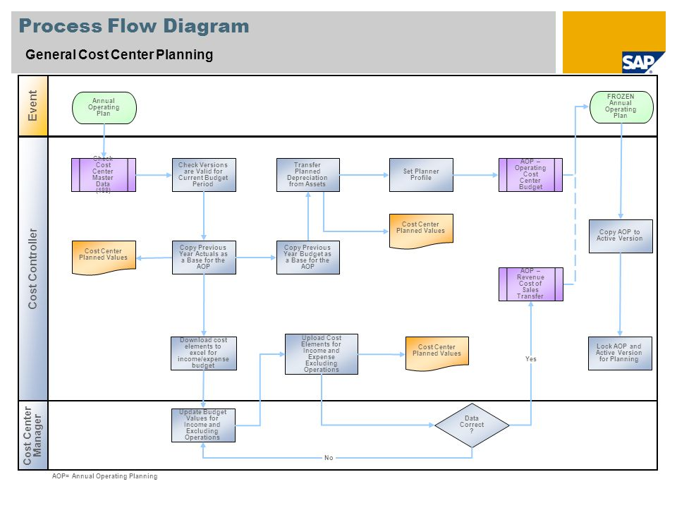 Process Flow Diagram General Cost Center Planning Event