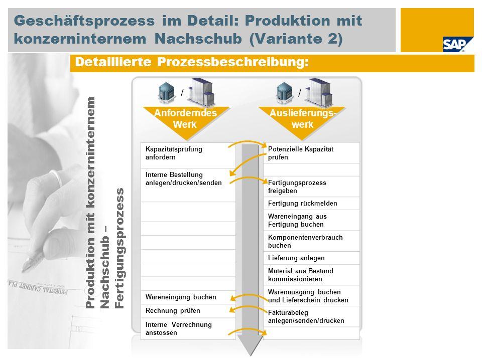 Geschäftsprozess im Detail: Produktion mit konzerninternem Nachschub (Variante 2)