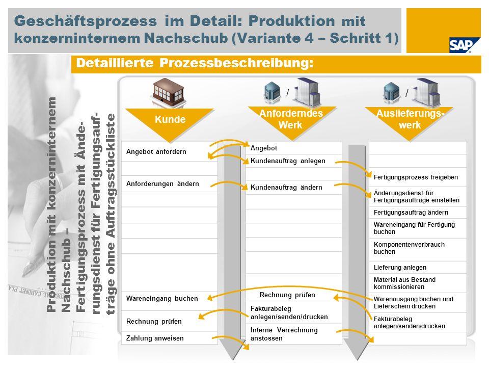 Geschäftsprozess im Detail: Produktion mit konzerninternem Nachschub (Variante 4 – Schritt 1)